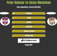 Peter Kolesar vs Cesar Blackman h2h player stats