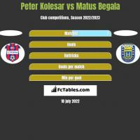 Peter Kolesar vs Matus Begala h2h player stats