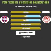 Peter Kolesar vs Christos Kountouriotis h2h player stats