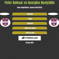 Peter Kolesar vs Georgios Neofytidis h2h player stats