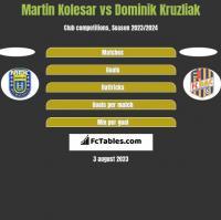 Martin Kolesar vs Dominik Kruzliak h2h player stats