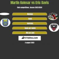 Martin Kolesar vs Eric Davis h2h player stats