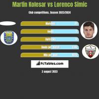 Martin Kolesar vs Lorenco Simic h2h player stats