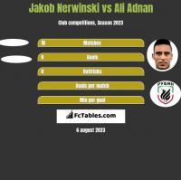 Jakob Nerwinski vs Ali Adnan h2h player stats