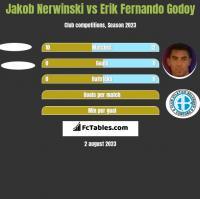 Jakob Nerwinski vs Erik Fernando Godoy h2h player stats