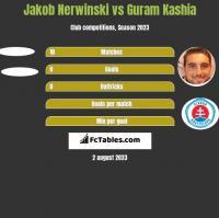 Jakob Nerwinski vs Guram Kaszia h2h player stats
