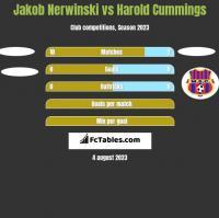 Jakob Nerwinski vs Harold Cummings h2h player stats