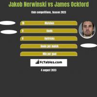Jakob Nerwinski vs James Ockford h2h player stats