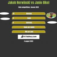 Jakob Nerwinski vs Janio Bikel h2h player stats