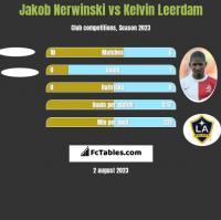 Jakob Nerwinski vs Kelvin Leerdam h2h player stats