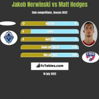 Jakob Nerwinski vs Matt Hedges h2h player stats