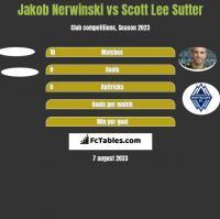 Jakob Nerwinski vs Scott Lee Sutter h2h player stats