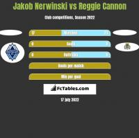 Jakob Nerwinski vs Reggie Cannon h2h player stats