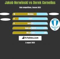 Jakob Nerwinski vs Derek Cornelius h2h player stats