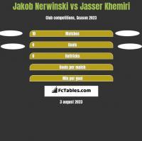 Jakob Nerwinski vs Jasser Khemiri h2h player stats