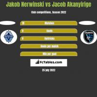 Jakob Nerwinski vs Jacob Akanyirige h2h player stats