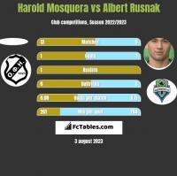Harold Mosquera vs Albert Rusnak h2h player stats