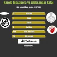 Harold Mosquera vs Aleksandar Katai h2h player stats