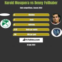 Harold Mosquera vs Benny Feilhaber h2h player stats