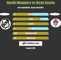 Harold Mosquera vs Bryan Acosta h2h player stats