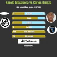 Harold Mosquera vs Carlos Gruezo h2h player stats