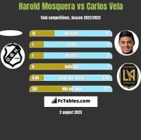 Harold Mosquera vs Carlos Vela h2h player stats