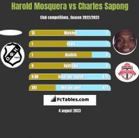 Harold Mosquera vs Charles Sapong h2h player stats