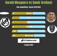 Harold Mosquera vs Damir Kreilach h2h player stats
