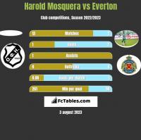 Harold Mosquera vs Everton h2h player stats