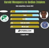 Harold Mosquera vs Gedion Zelalem h2h player stats