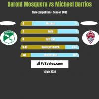 Harold Mosquera vs Michael Barrios h2h player stats