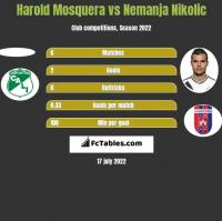 Harold Mosquera vs Nemanja Nikolić h2h player stats