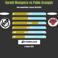 Harold Mosquera vs Pablo Aranguiz h2h player stats