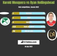 Harold Mosquera vs Ryan Hollingshead h2h player stats