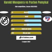 Harold Mosquera vs Paxton Pomykal h2h player stats