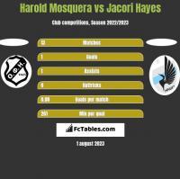 Harold Mosquera vs Jacori Hayes h2h player stats