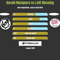 Harold Mosquera vs Latif Blessing h2h player stats