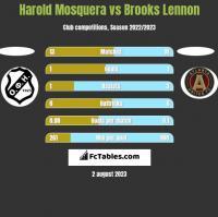 Harold Mosquera vs Brooks Lennon h2h player stats