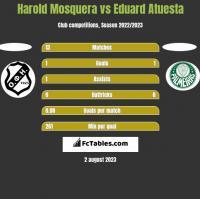 Harold Mosquera vs Eduard Atuesta h2h player stats