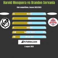 Harold Mosquera vs Brandon Servania h2h player stats
