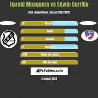 Harold Mosquera vs Edwin Cerrillo h2h player stats