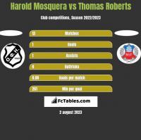 Harold Mosquera vs Thomas Roberts h2h player stats