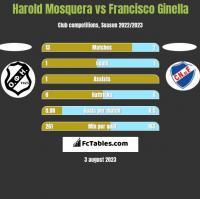 Harold Mosquera vs Francisco Ginella h2h player stats