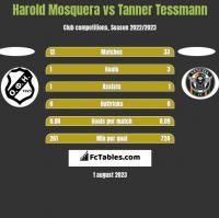 Harold Mosquera vs Tanner Tessmann h2h player stats