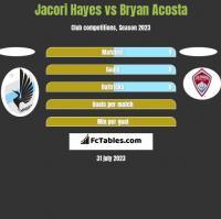 Jacori Hayes vs Bryan Acosta h2h player stats