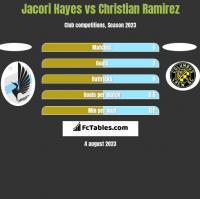 Jacori Hayes vs Christian Ramirez h2h player stats