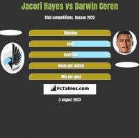 Jacori Hayes vs Darwin Ceren h2h player stats