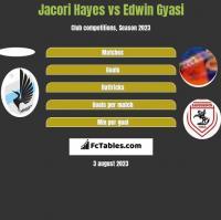 Jacori Hayes vs Edwin Gyasi h2h player stats