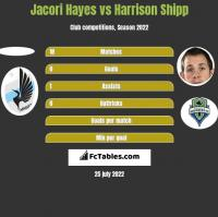 Jacori Hayes vs Harrison Shipp h2h player stats