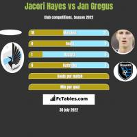 Jacori Hayes vs Jan Gregus h2h player stats